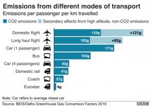 Eco Emmissions Chart